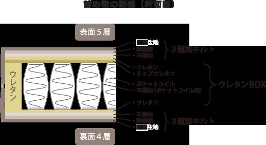 詰め物の概要(断面図)