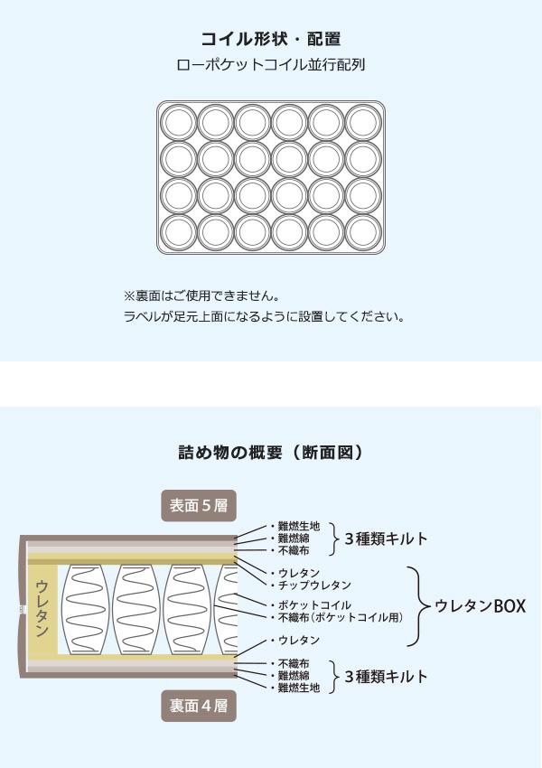 コイル形状・配置ローポケットコイル並行配列 ※裏面はご使用できません。ラベルが足元上面になるように設置してください。詰め物の概要(断面図)