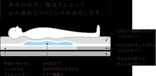 体の凹凸、寝返りによって水の流れとマットレスが変化します。 心地良い触感を与えるトップレイヤー 水の動きで体の凹部分を支えるアクアレイヤー 体型に合わせてフィットするミドルレイヤー かかとをやさしく支えるふっとサポート 沈み込みを抑えるボトムレイヤー