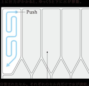 上に圧力がかかると、ゆっくりと下に水が移動。 分割されたセル。それぞれのセル内だけで水が流動。