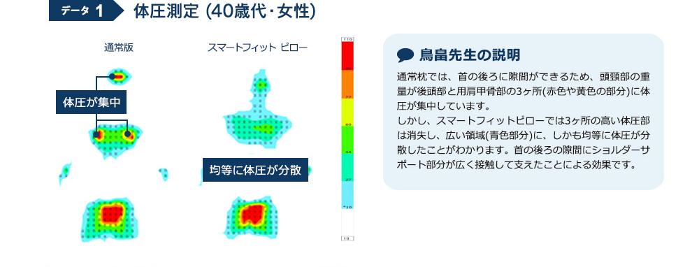 データ1 体圧測定(40歳代・女性) 通常版→体圧が集中 スマートフィット ピロー→均等に体圧が分散