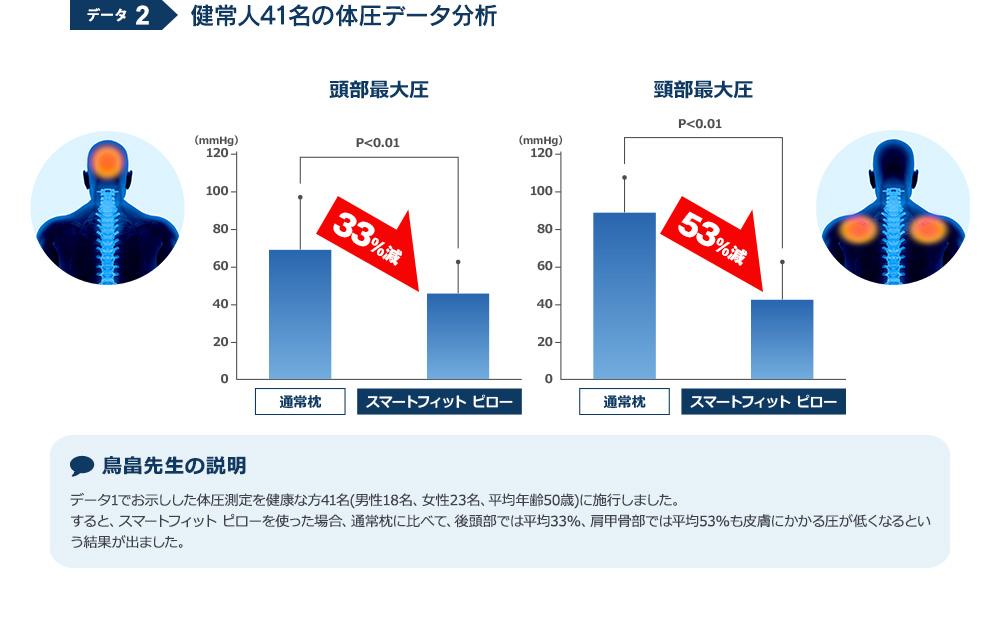 データ2 健常人41名の体圧データ分析 頭部最大圧→53%減 頸部最大圧→33%減
