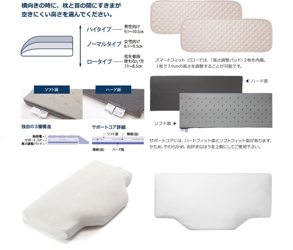 横向きの時に、枕と首の間にすきまが空きにくい高さを選んでください。 ソフト面 独自の3層構造 ハード面 サポートコア詳細